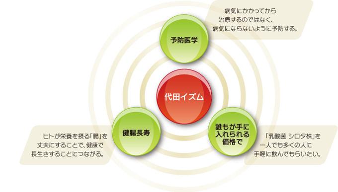代田イズムイメージ図